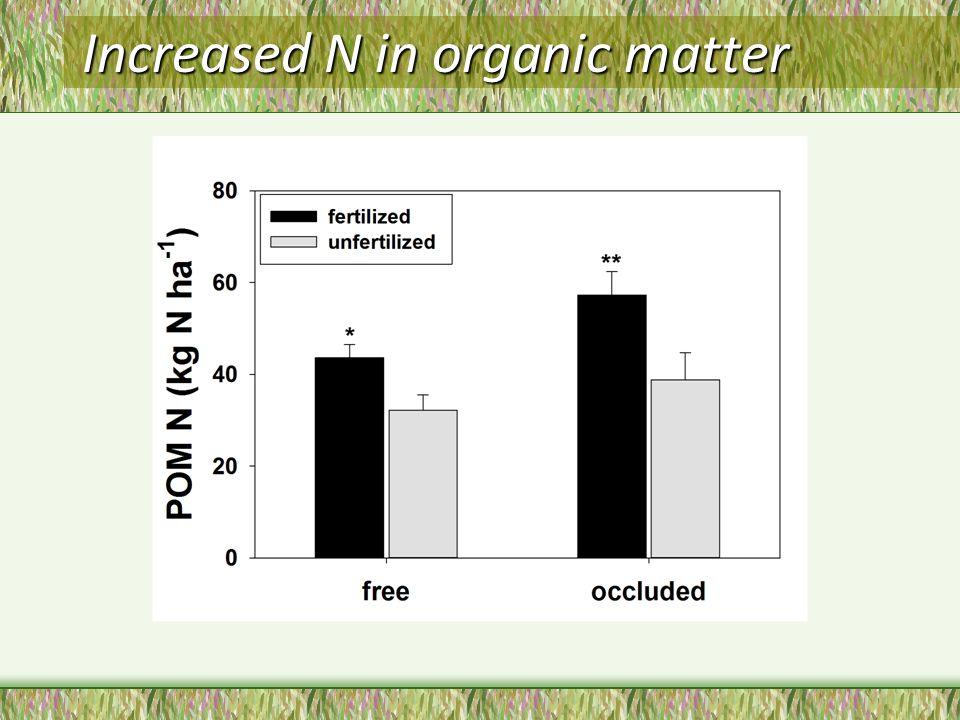 Increased N in organic matter