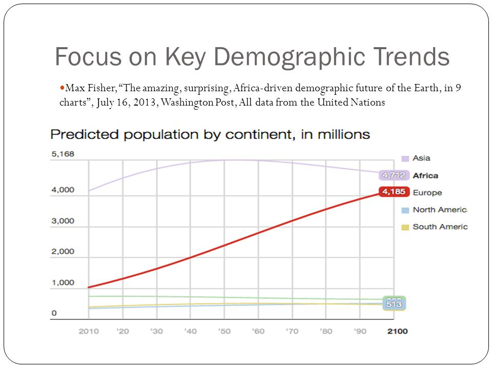Focus on Key Demographic Trends Max Fisher, The amazing, surprising, Africa-driven demographic future of the Earth, in 9 charts , July 16, 2013, Washington Post, All data from the United Nations