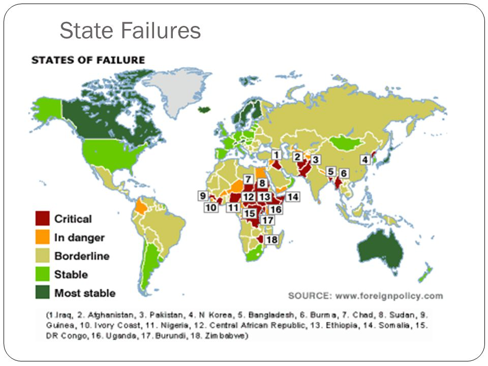 State Failures