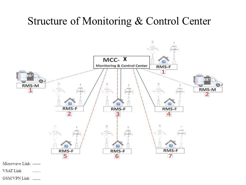 Structure of Monitoring & Control Center Microwave Link: VSAT Link GSM/VPN Link X