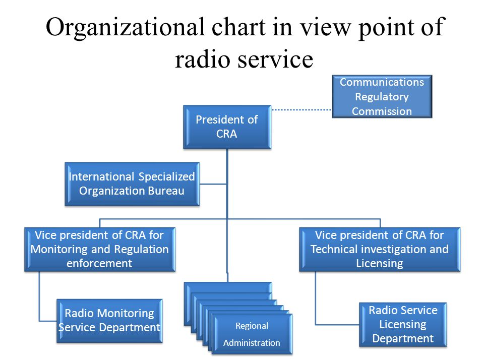 Organizational chart in view point of radio service President of CRA Vice president of CRA for Monitoring and Regulation enforcement Radio Monitoring Service Department Vice president of CRA for Technical investigation and Licensing Radio Service Licensing Department International Specialized Organization Bureau Regional Administration Communications Regulatory Commission