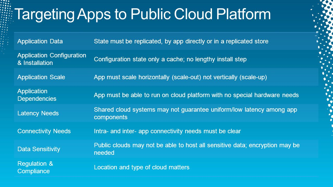 Application DataState must be replicated, by app directly or in a replicated store Application Configuration & Installation Configuration state only a cache; no lengthy install step Application ScaleApp must scale horizontally (scale-out) not vertically (scale-up) Application Dependencies App must be able to run on cloud platform with no special hardware needs Latency Needs Shared cloud systems may not guarantee uniform/low latency among app components Connectivity NeedsIntra- and inter- app connectivity needs must be clear Data Sensitivity Public clouds may not be able to host all sensitive data; encryption may be needed Regulation & Compliance Location and type of cloud matters
