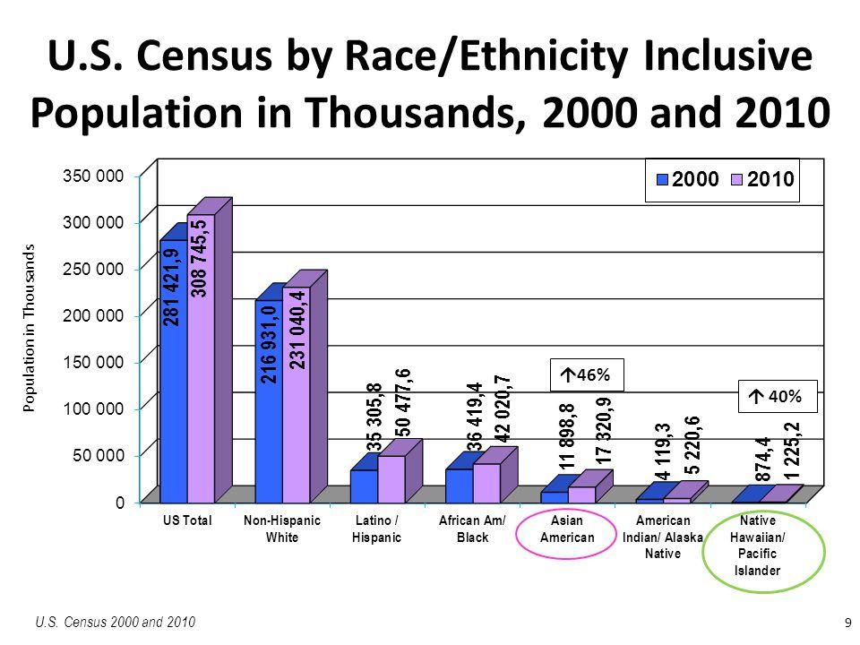 9 U.S. Census by Race/Ethnicity Inclusive Population in Thousands, 2000 and 2010 U.S. Census 2000 and 2010 Population in Thousands  46%  40%