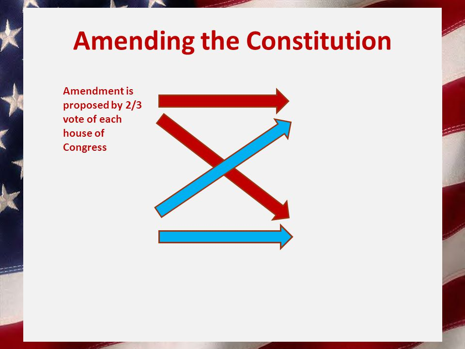 Amending the Constitution Amendment is proposed by 2/3 vote of each house of Congress