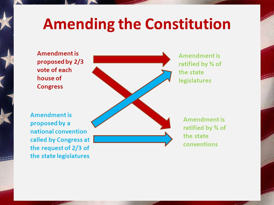 Amending the Constitution Amendment is ratified by ¾ of the state legislatures Amendment is proposed by 2/3 vote of each house of Congress Amendment is proposed by a national convention called by Congress at the request of 2/3 of the state legislatures Amendment is ratified by ¾ of the state conventions