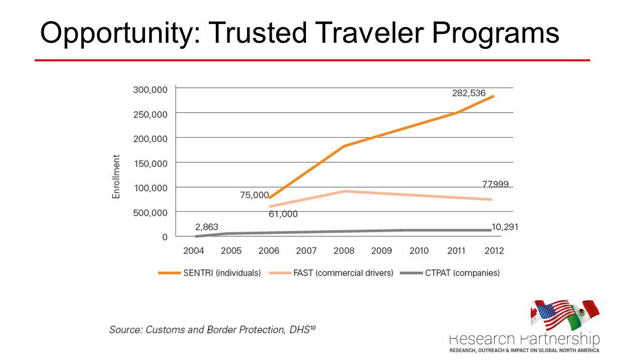 Opportunity: Trusted Traveler Programs