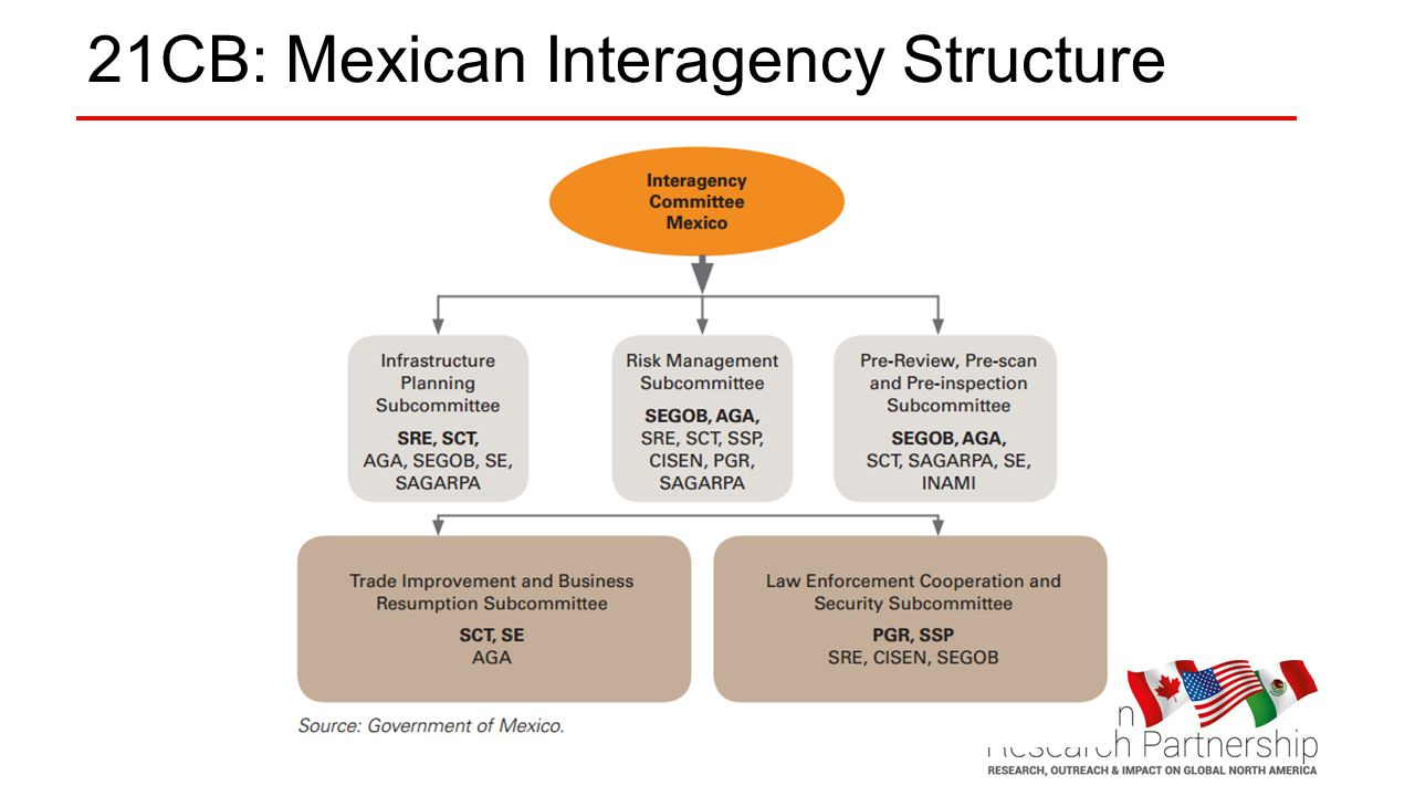 21CB: Mexican Interagency Structure