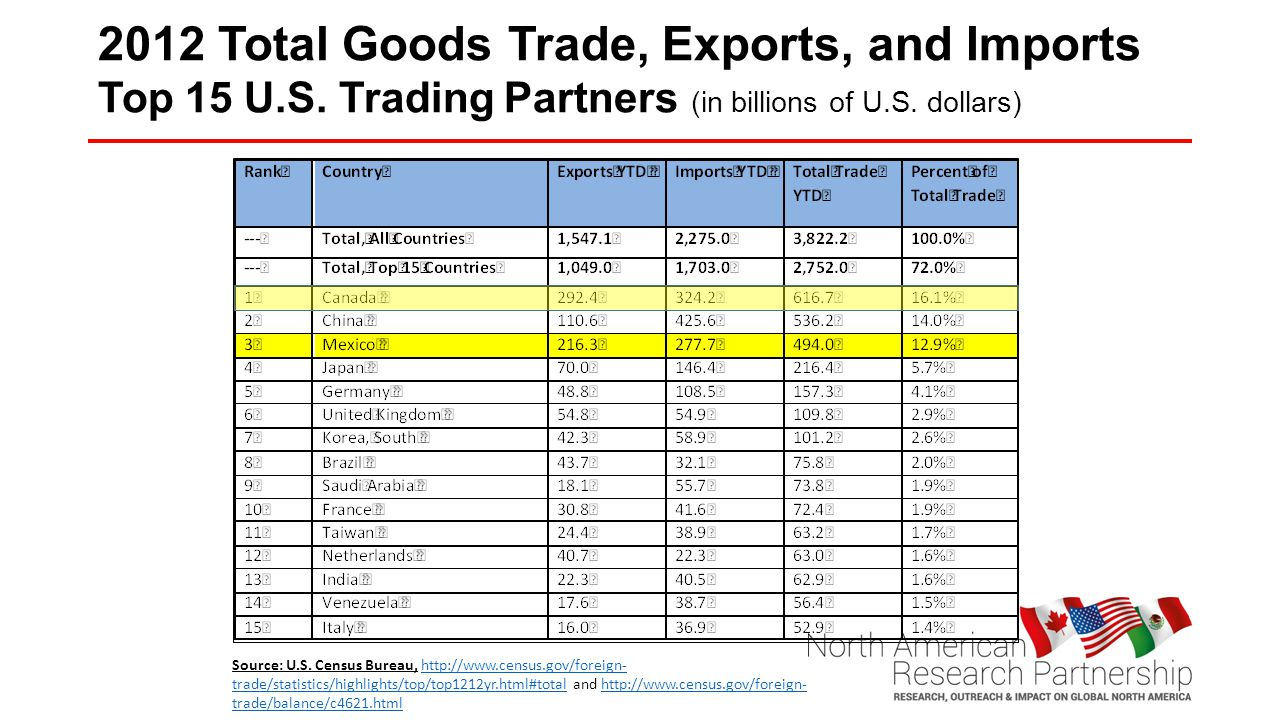 2012 Total Goods Trade, Exports, and Imports Top 15 U.S.
