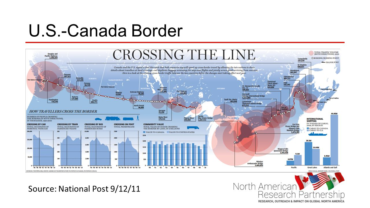 U.S.-Canada Border Source: National Post 9/12/11