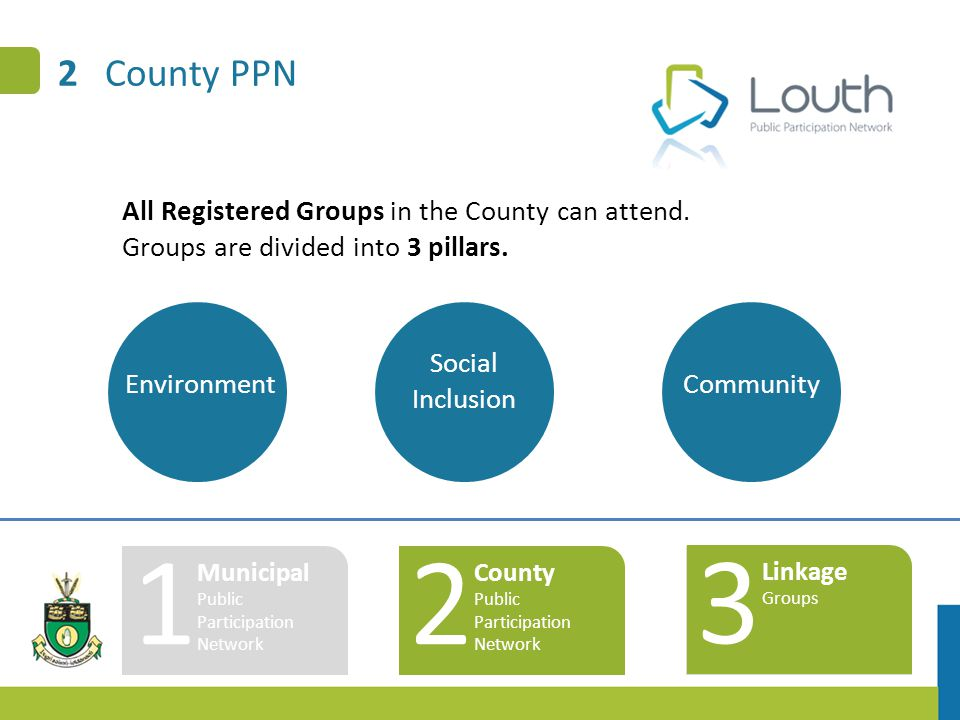 2 County PPN 1 Municipal Public Participation Network 2 County Public Participation Network 3 Linkage Groups Environment Social Inclusion Community All Registered Groups in the County can attend.