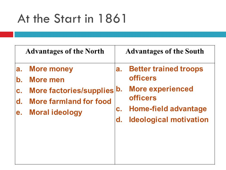At the Start in 1861 Advantages of the NorthAdvantages of the South a.More money b.More men c.More factories/supplies d.More farmland for food e.Moral