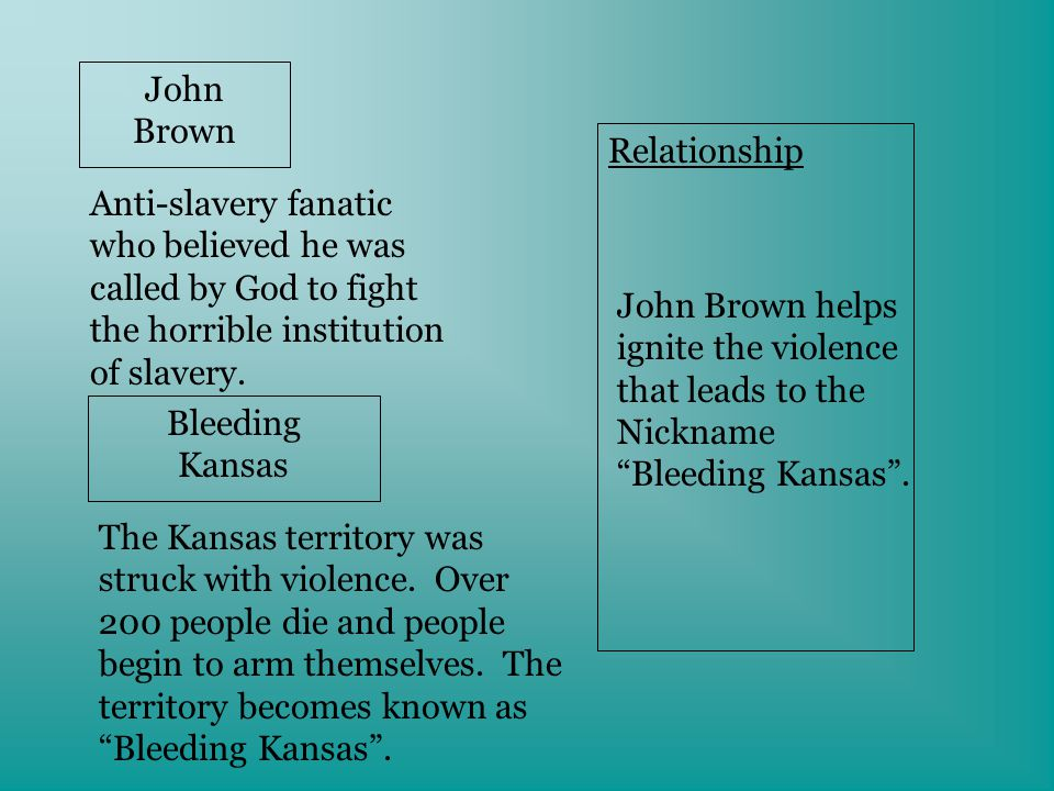 John Brown Anti-slavery fanatic who believed he was called by God to fight the horrible institution of slavery.