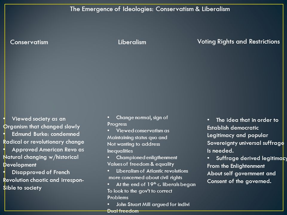 The Emergence of Ideologies: Conservatism & Liberalism ConservatismLiberalism Voting Rights and Restrictions Viewed society as an Organism that changed slowly Edmund Burke: condemned Radical or revolutionary change Approved American Revo as Natural changing w/historical Development Disapproved of French Revolution chaotic and irrespon- Sible to society Change normal, sign of Progress Viewed conservatism as Maintaining status quo and Not wanting to address Inequalities Championed enligthenment Values of freedom & equality Liberalism of Atlantic revolutions more concerned about civil rights At the end of 19 th c.