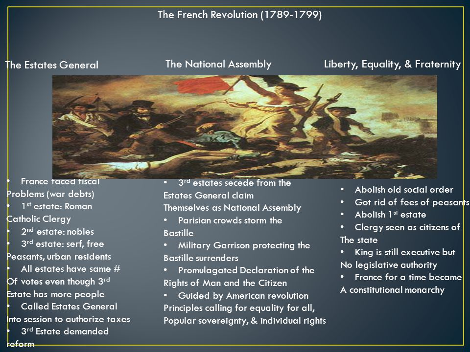 The French Revolution (1789-1799) The Estates General The National AssemblyLiberty, Equality, & Fraternity France faced fiscal Problems (war debts) 1 st estate: Roman Catholic Clergy 2 nd estate: nobles 3 rd estate: serf, free Peasants, urban residents All estates have same # Of votes even though 3 rd Estate has more people Called Estates General Into session to authorize taxes 3 rd Estate demanded reform 3 rd estates secede from the Estates General claim Themselves as National Assembly Parisian crowds storm the Bastille Military Garrison protecting the Bastille surrenders Promulagated Declaration of the Rights of Man and the Citizen Guided by American revolution Principles calling for equality for all, Popular sovereignty, & individual rights Abolish old social order Got rid of fees of peasants Abolish 1 st estate Clergy seen as citizens of The state King is still executive but No legislative authority France for a time became A constitutional monarchy