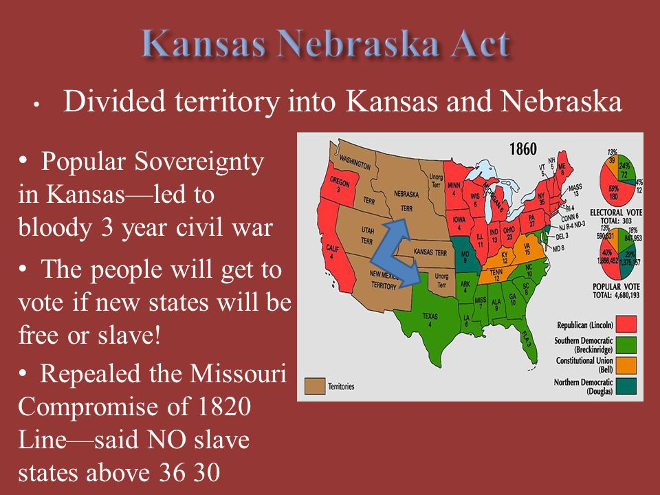 Divided territory into Kansas and Nebraska Popular Sovereignty in Kansas—led to bloody 3 year civil war The people will get to vote if new states will