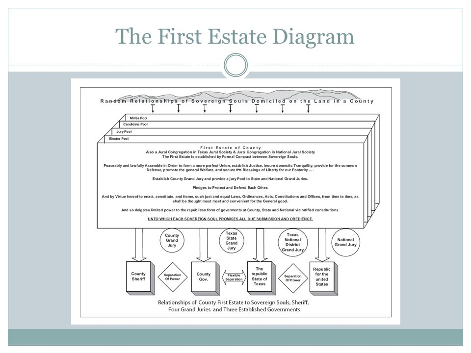 The First Estate Diagram
