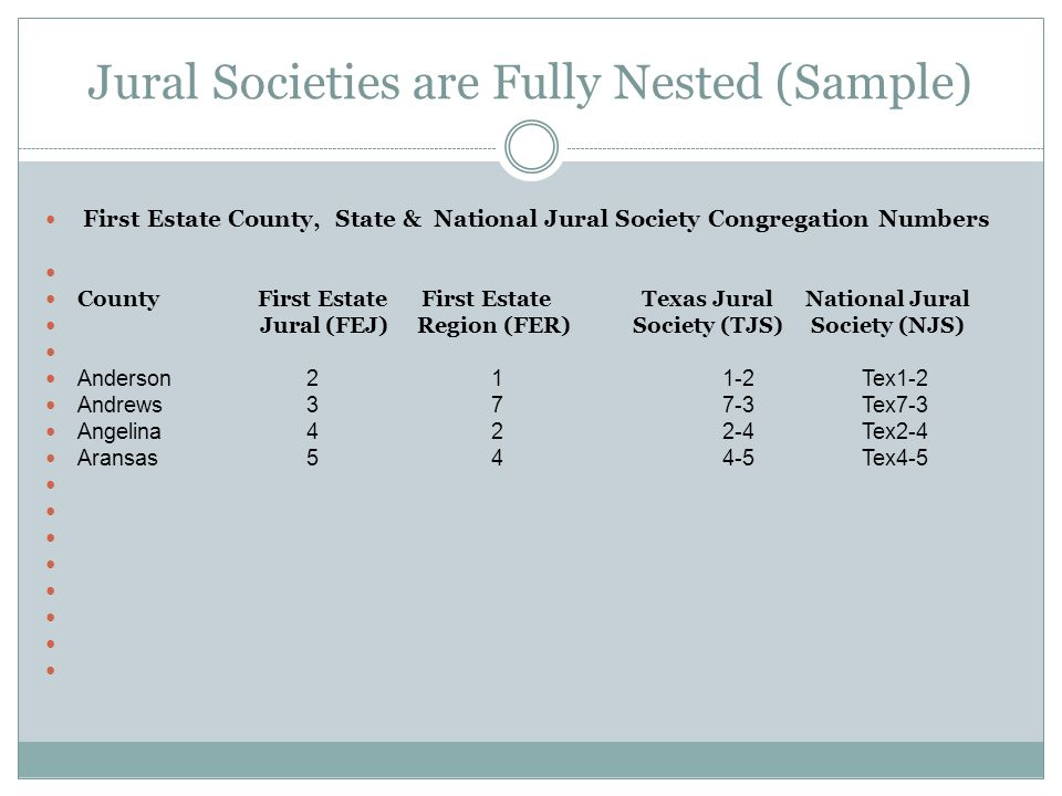 Jural Societies are Fully Nested (Sample) First Estate County, State & National Jural Society Congregation Numbers County First Estate First Estate Texas Jural National Jural Jural (FEJ) Region (FER) Society (TJS) Society (NJS) Anderson 2 1 1-2 Tex1-2 Andrews 3 7 7-3 Tex7-3 Angelina 4 2 2-4 Tex2-4 Aransas 5 4 4-5 Tex4-5