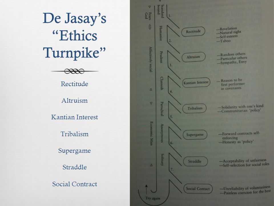 De Jasay's Ethics Turnpike Rectitude Altruism Kantian Interest Tribalism Supergame Straddle Social Contract