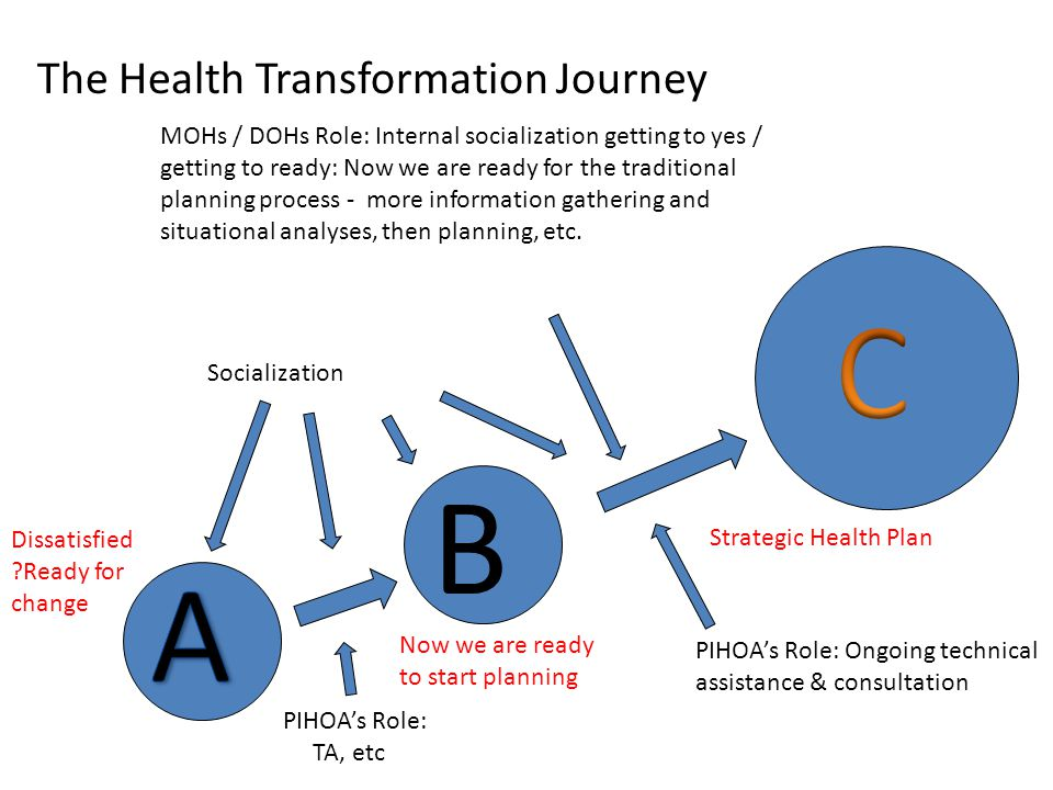 The Health Transformation Journey MOHs / DOHs Role: Internal socialization getting to yes / getting to ready: Now we are ready for the traditional pla