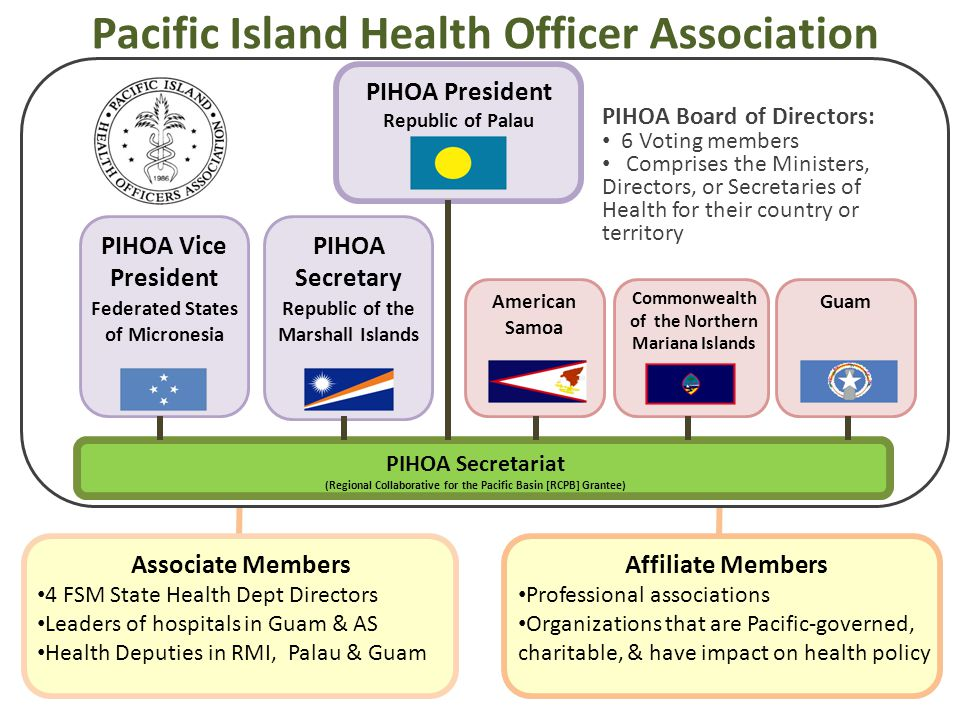 Pacific Island Health Officer Association PIHOA Secretariat (Regional Collaborative for the Pacific Basin [RCPB] Grantee) PIHOA President Republic of Palau American Samoa Commonwealth of the Northern Mariana Islands Guam PIHOA Board of Directors: 6 Voting members Comprises the Ministers, Directors, or Secretaries of Health for their country or territory Associate Members 4 FSM State Health Dept Directors Leaders of hospitals in Guam & AS Health Deputies in RMI, Palau & Guam Affiliate Members Professional associations Organizations that are Pacific-governed, charitable, & have impact on health policy Federated States of Micronesia PIHOA Vice President Republic of the Marshall Islands PIHOA Secretary