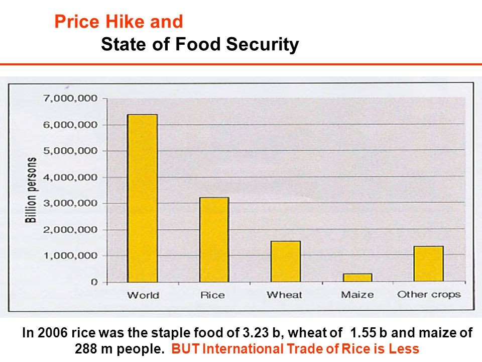 In 2006 rice was the staple food of 3.23 b, wheat of 1.55 b and maize of 288 m people. BUT International Trade of Rice is Less Price Hike and State of