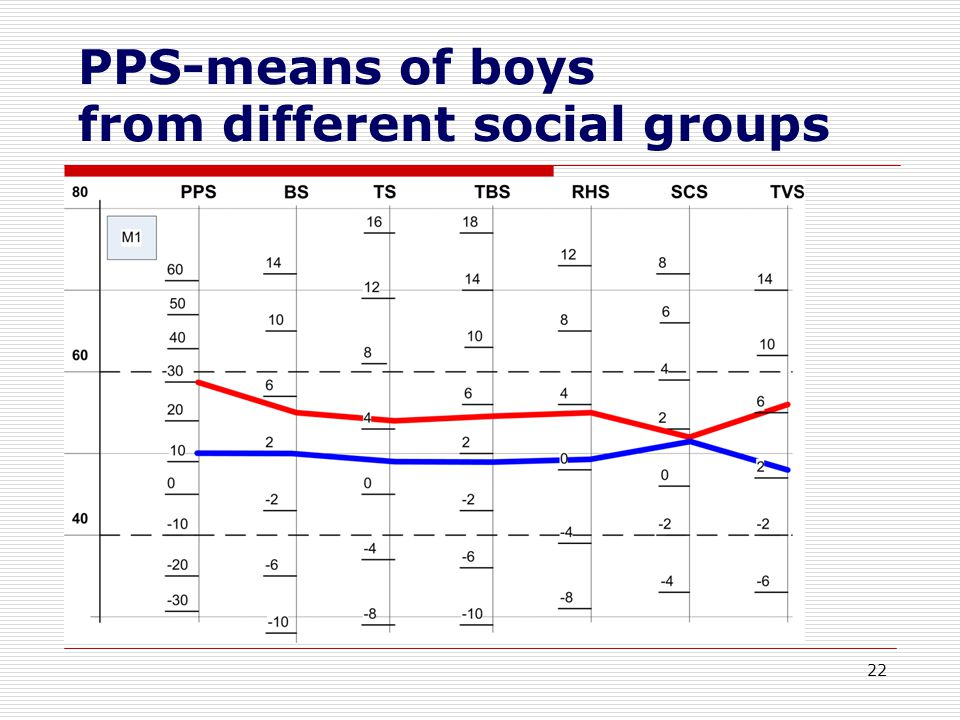 22 PPS-means of boys from different social groups
