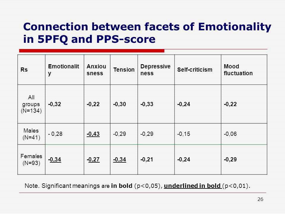 26 Connection between facets of Emotionality in 5PFQ and PPS-score Note.