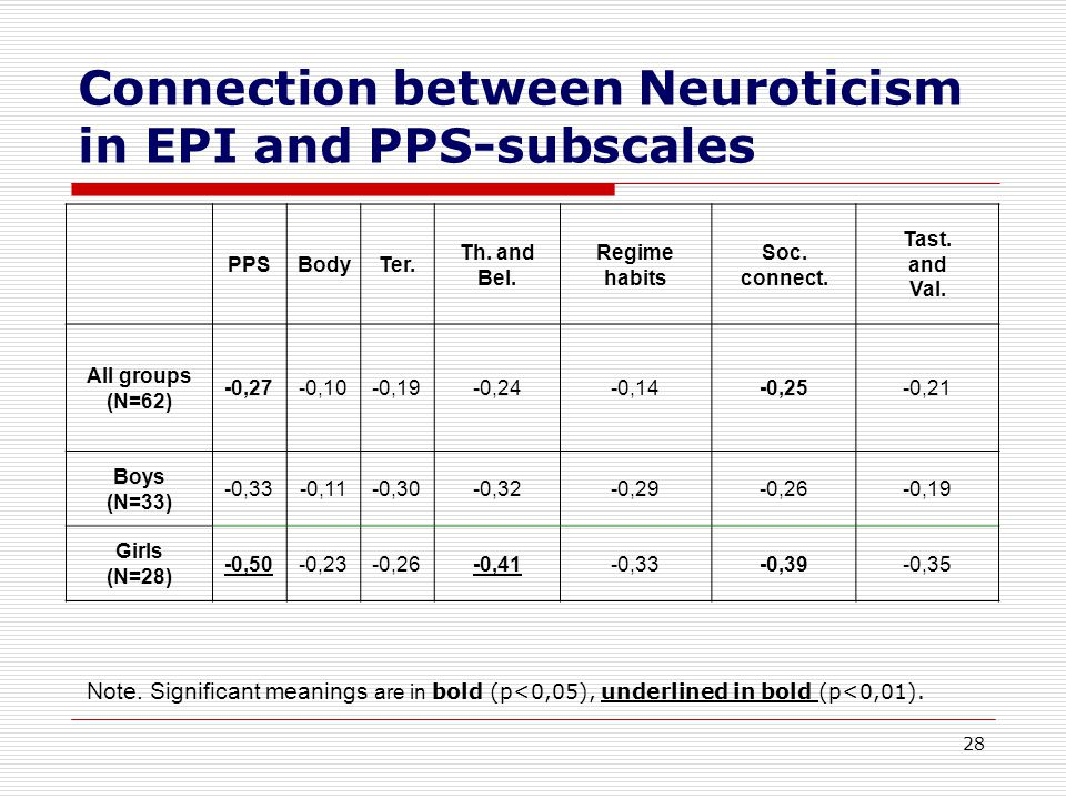 28 Connection between Neuroticism in EPI and PPS-subscales Note.