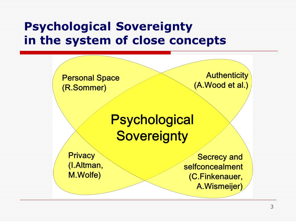 3 Psychological Sovereignty in the system of close concepts