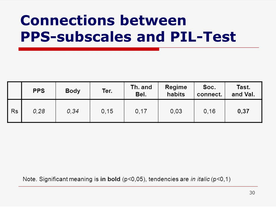 30 Connections between PPS-subscales and PIL-Test PPSBodyTer.