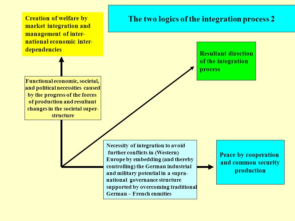 Creation of welfare by market integration and management of inter- national economic inter- dependencies Resultant direction of the integration process The two logics of the integration process 2 Peace by cooperation and common security production Functional economic, societal, and political necessities caused by the progress of the forces of production and resultant changes in the societal super- structure Necessity of integration to avoid further conflicts in (Western) Europe by embedding (and thereby controlling) the German industrial and military potential in a supra- national governance structure supported by overcoming traditional German – French enmities