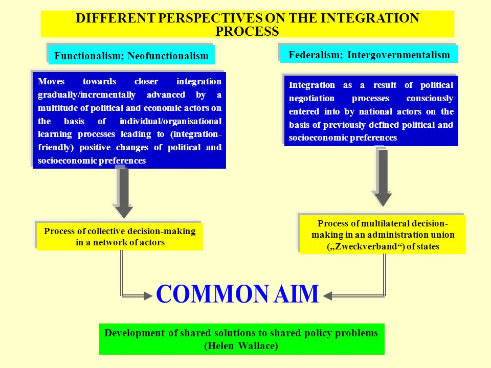"DIFFERENT PERSPECTIVES ON THE INTEGRATION PROCESS Moves towards closer integration gradually/incrementally advanced by a multitude of political and economic actors on the basis of individual/organisational learning processes leading to (integration- friendly) positive changes of political and socioeconomic preferences Integration as a result of political negotiation processes consciously entered into by national actors on the basis of previously defined political and socioeconomic preferences Functionalism; Neofunctionalism Federalism; Intergovernmentalism Process of collective decision-making in a network of actors Process of multilateral decision- making in an administration union (""Zweckver­band ) of states Development of shared solutions to shared policy problems (Helen Wallace)"