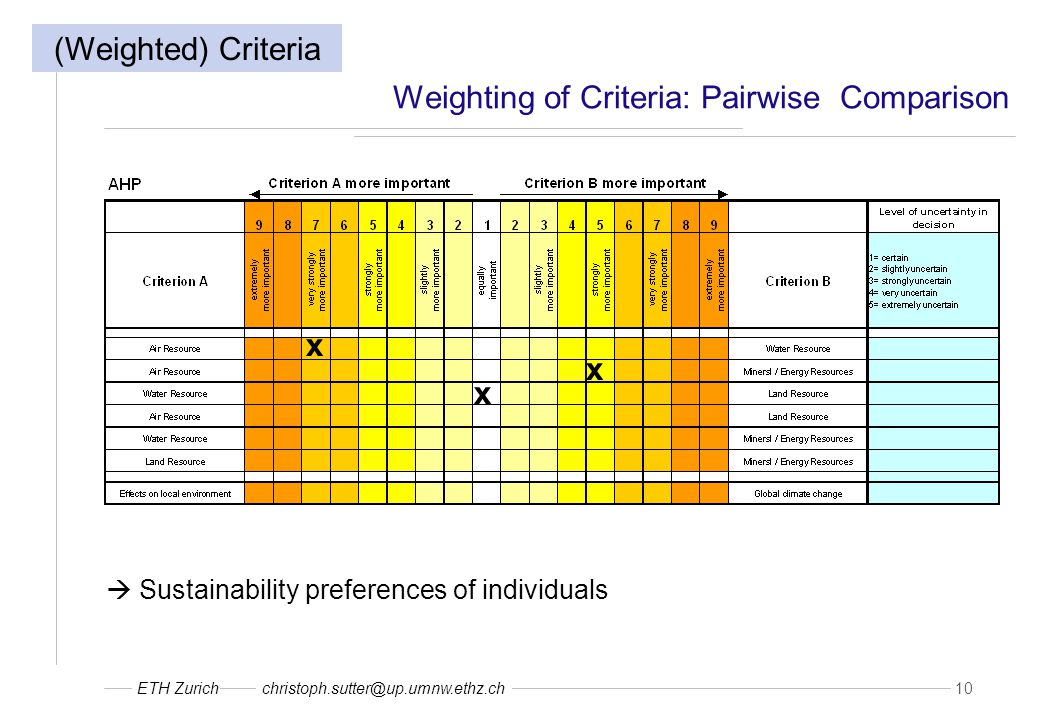 ETH Zurichchristoph.sutter@up.umnw.ethz.ch 10 Weighting of Criteria: Pairwise Comparison  Sustainability preferences of individuals x x x (Weighted) Criteria