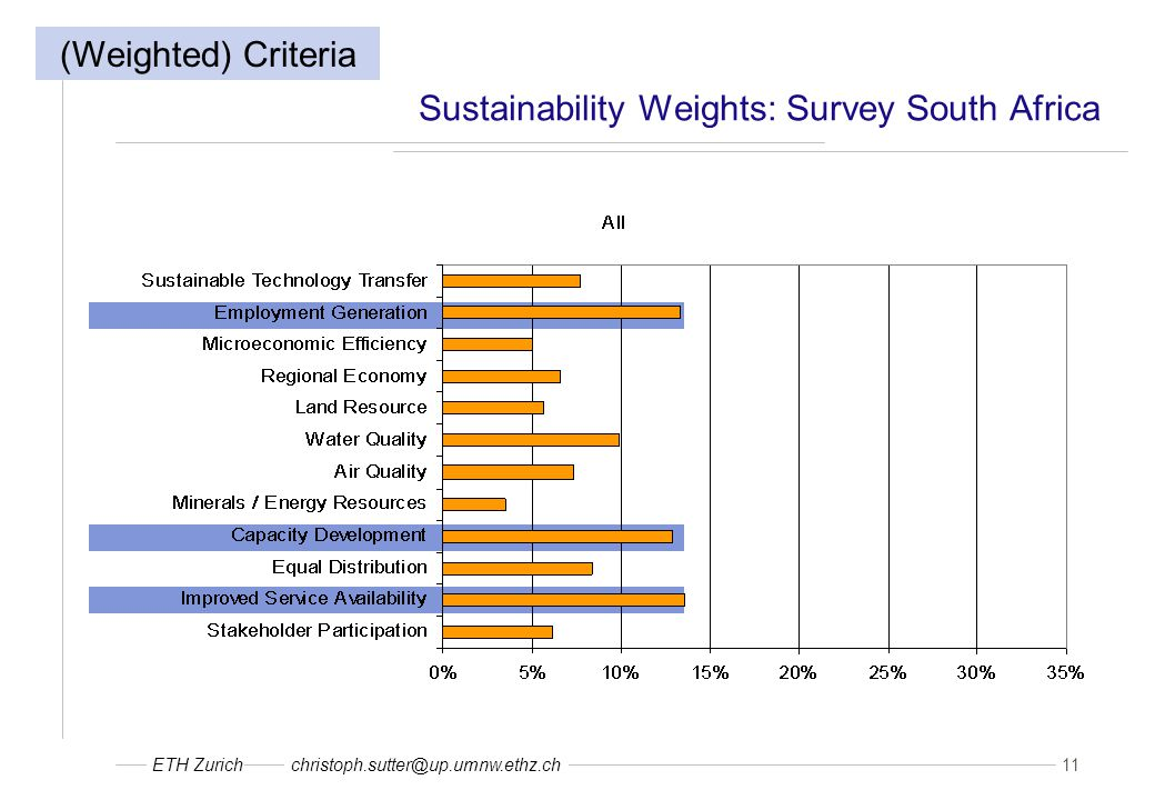 ETH Zurichchristoph.sutter@up.umnw.ethz.ch 11 Sustainability Weights: Survey South Africa (Weighted) Criteria