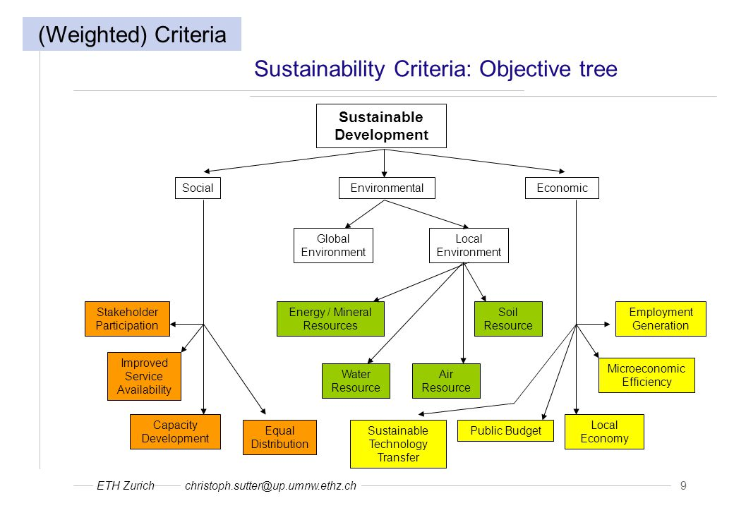 ETH Zurichchristoph.sutter@up.umnw.ethz.ch 9 Sustainability Criteria: Objective tree SocialEnvironmentalEconomic Global Environment Local Environment Sustainable Development Stakeholder Participation Improved Service Availability Capacity Development Equal Distribution Energy / Mineral Resources Soil Resource Public Budget Local Economy Microeconomic Efficiency Employment Generation Sustainable Technology Transfer Water Resource Air Resource (Weighted) Criteria
