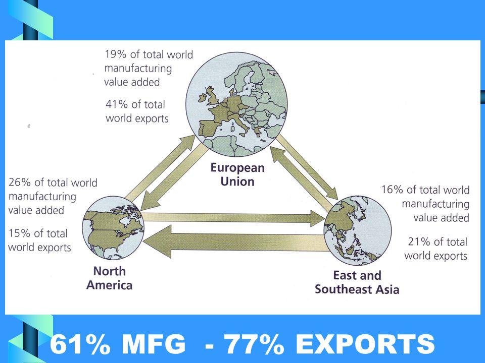 61% MFG - 77% EXPORTS