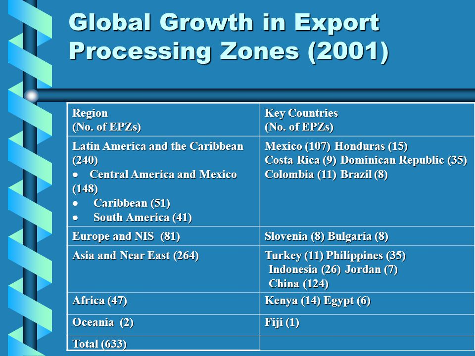 Global Growth in Export Processing Zones (2001) Region (No.