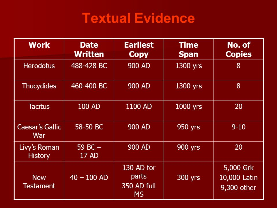 Textual Evidence WorkDate Written Earliest Copy Time Span No.