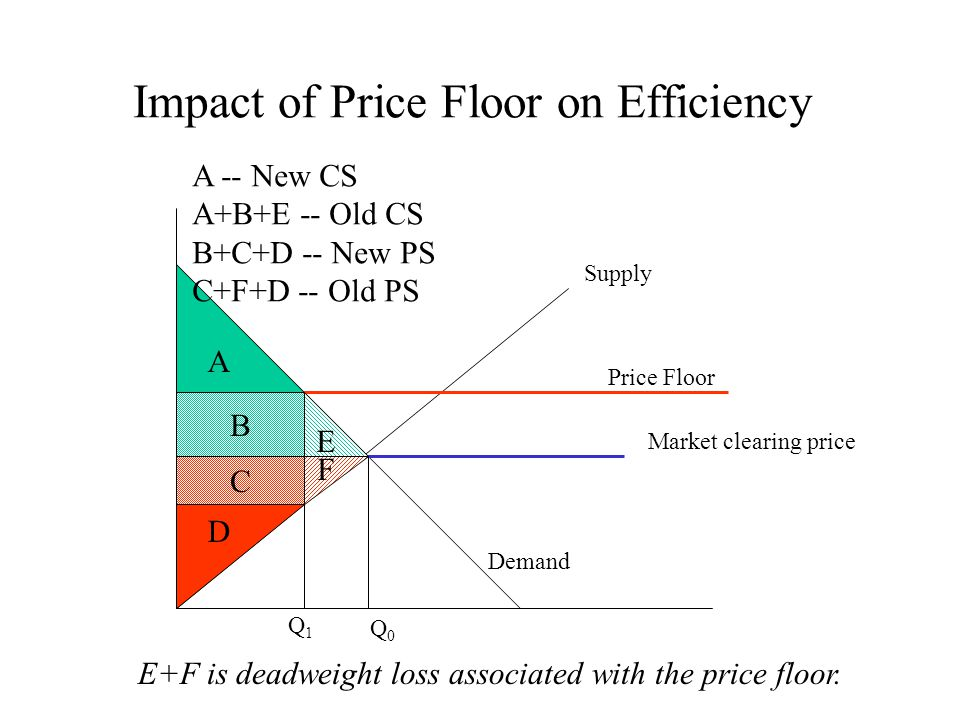 Impact of Price Floor on Efficiency A B C D E F Price Floor Market clearing price Q1Q1 Q0Q0 Supply Demand A -- New CS A+B+E -- Old CS B+C+D -- New PS C+F+D -- Old PS E+F is deadweight loss associated with the price floor.