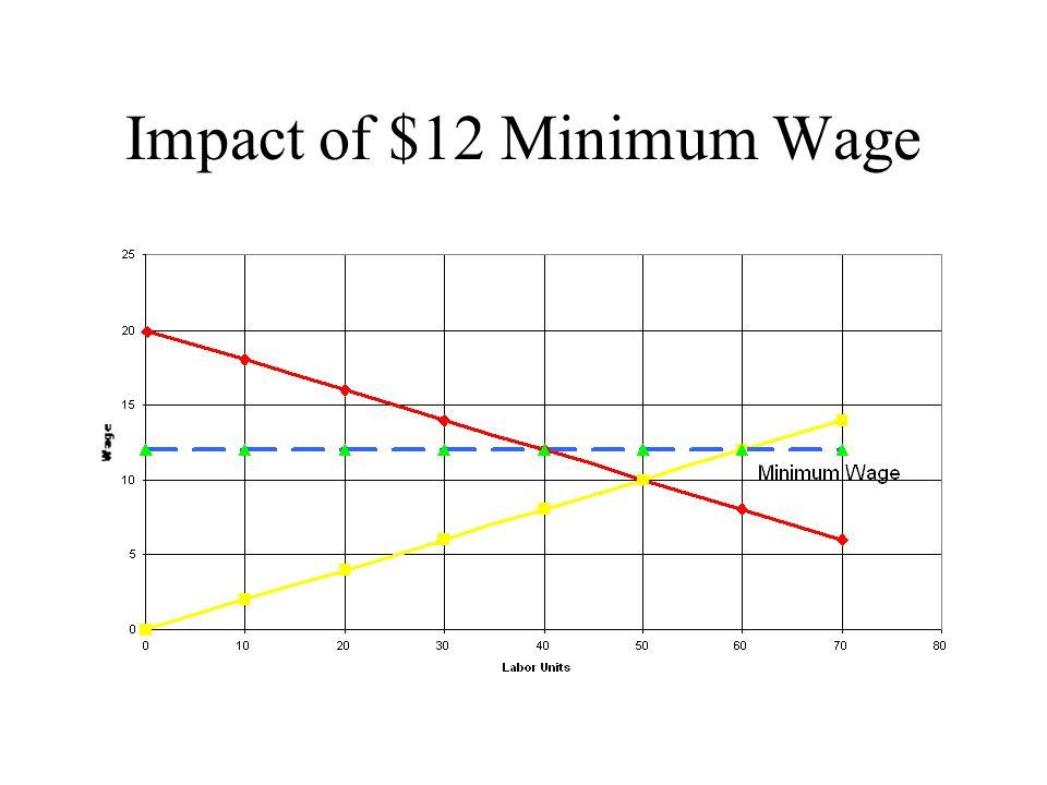 Impact of $12 Minimum Wage