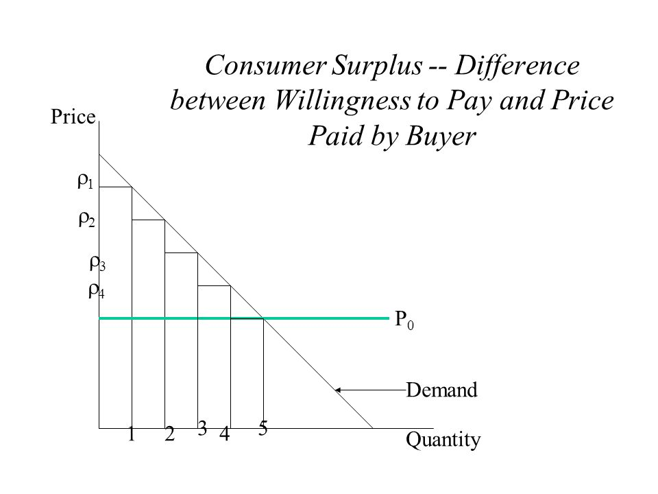 Consumer Surplus -- Difference between Willingness to Pay and Price Paid by Buyer 12 3 Price Quantity P0P0 Demand 11 22 33 4 5 44