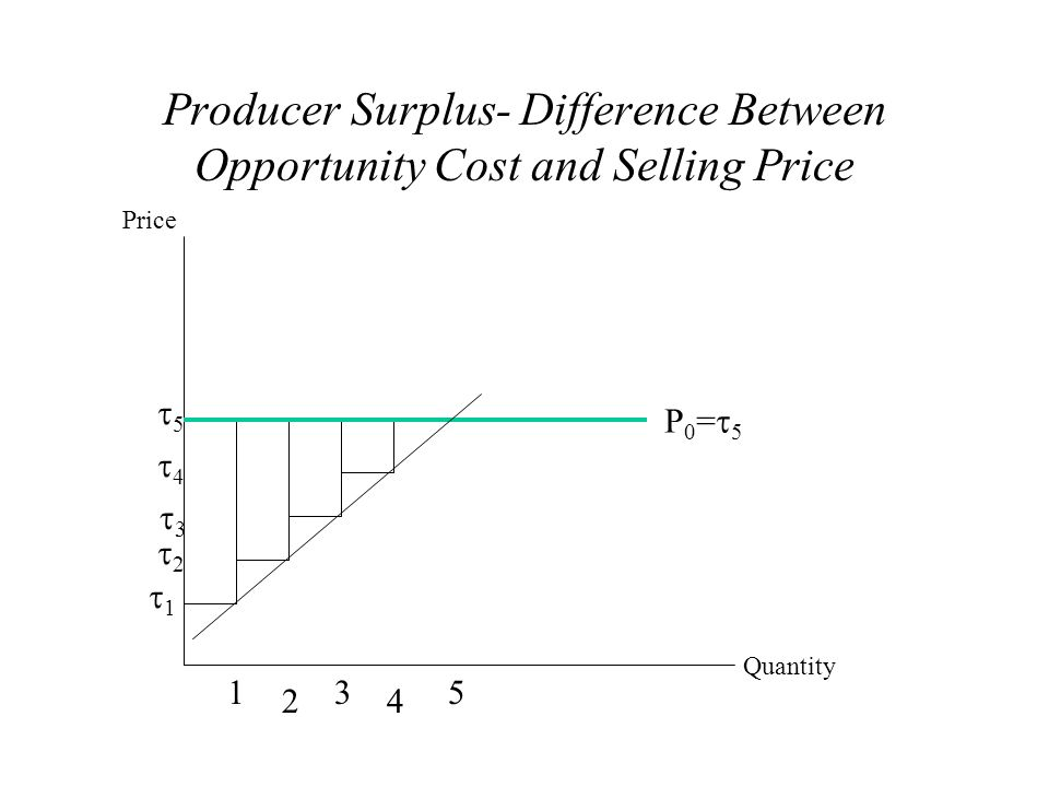 Producer Surplus- Difference Between Opportunity Cost and Selling Price 11 22 33 44 55 1 2 3 4 5 P0=5P0=5 Price Quantity