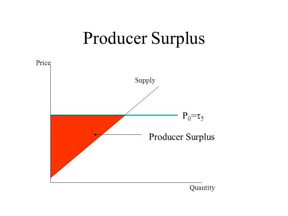Producer Surplus P0=5P0=5 Quantity Price Supply Producer Surplus
