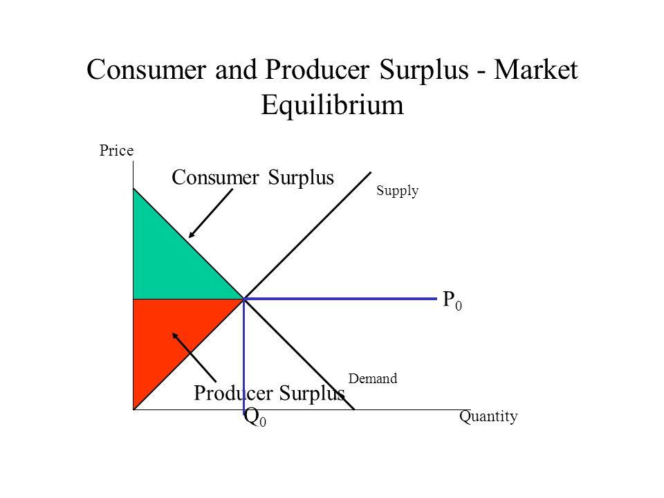 Consumer and Producer Surplus - Market Equilibrium Quantity Price Demand Supply P0P0 Consumer Surplus Producer Surplus Q0Q0