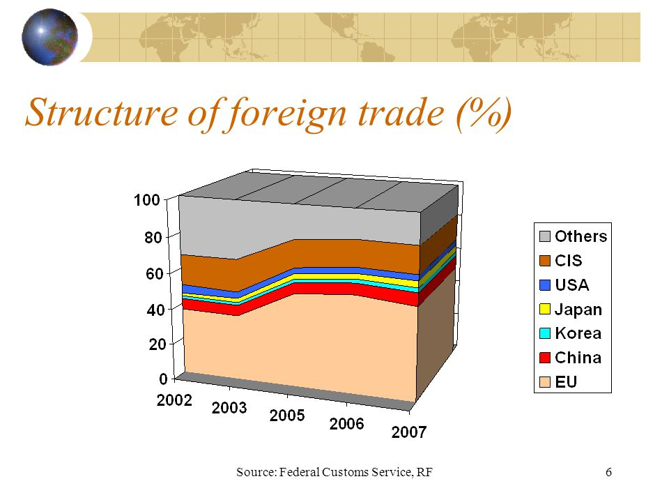 Source: Federal Customs Service, RF6 Structure of foreign trade (%)
