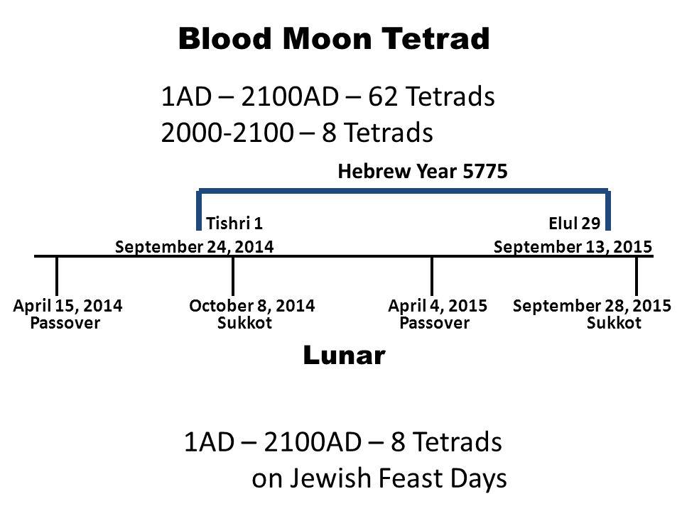 Blood Moon Tetrad April 15, 2014September 28, 2015October 8, 2014April 4, 2015 Passover Sukkot Lunar 1AD – 2100AD – 62 Tetrads 2000-2100 – 8 Tetrads 1