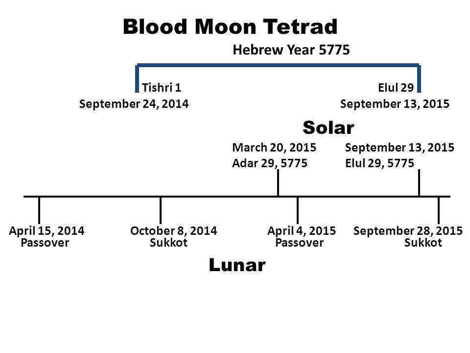 Blood Moon Tetrad April 15, 2014September 28, 2015October 8, 2014April 4, 2015 Passover Sukkot March 20, 2015 Adar 29, 5775 September 13, 2015 Elul 29
