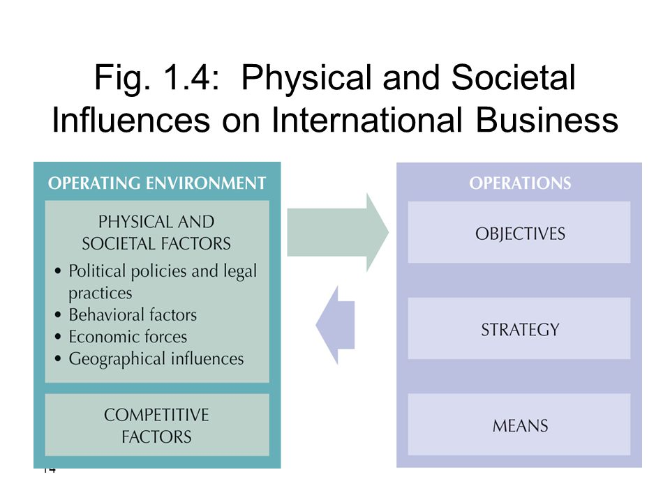 14 Fig. 1.4: Physical and Societal Influences on International Business