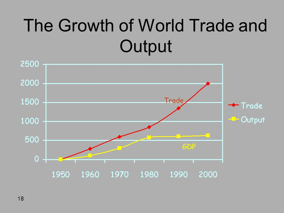 18 The Growth of World Trade and Output GDP Trade