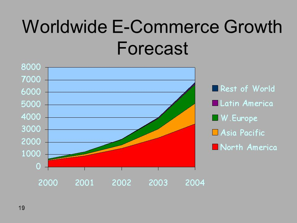 19 Worldwide E-Commerce Growth Forecast